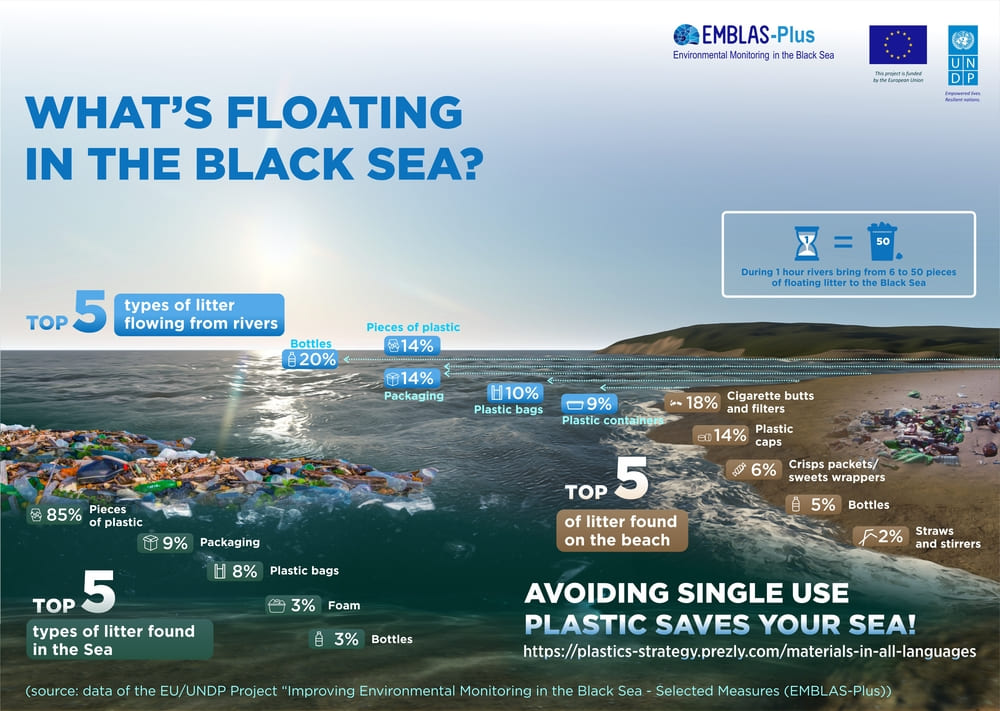 New data on Marine litter