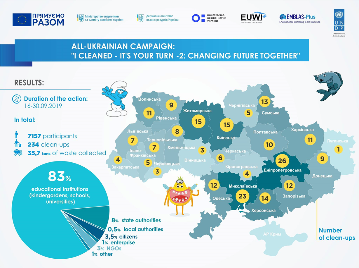 RESULTS OF THE CLEAN BEACH DAY IN UKRAINE