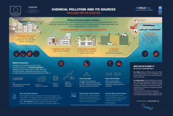 6.Chemical pollution